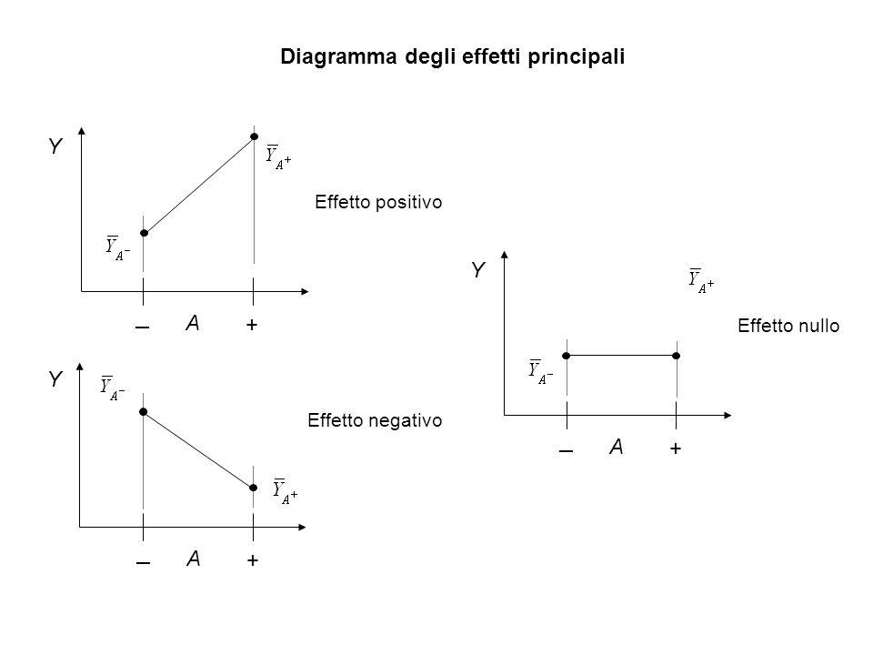 A ─ + Diagramma degli effetti principali Y Effetto positivo A ─ + Y Effetto negativo A ─ + Y Effetto nullo