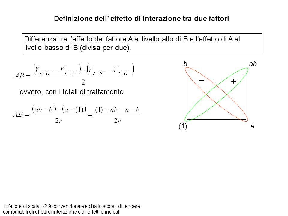 Definizione dell' effetto di interazione tra due fattori Differenza tra l'effetto del fattore A al livello alto di B e l'effetto di A al livello basso di B (divisa per due).