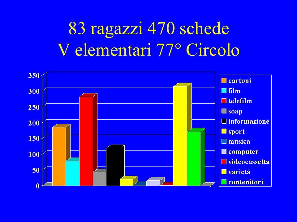 134 ragazzi 481 schede V elementari 88° Circolo
