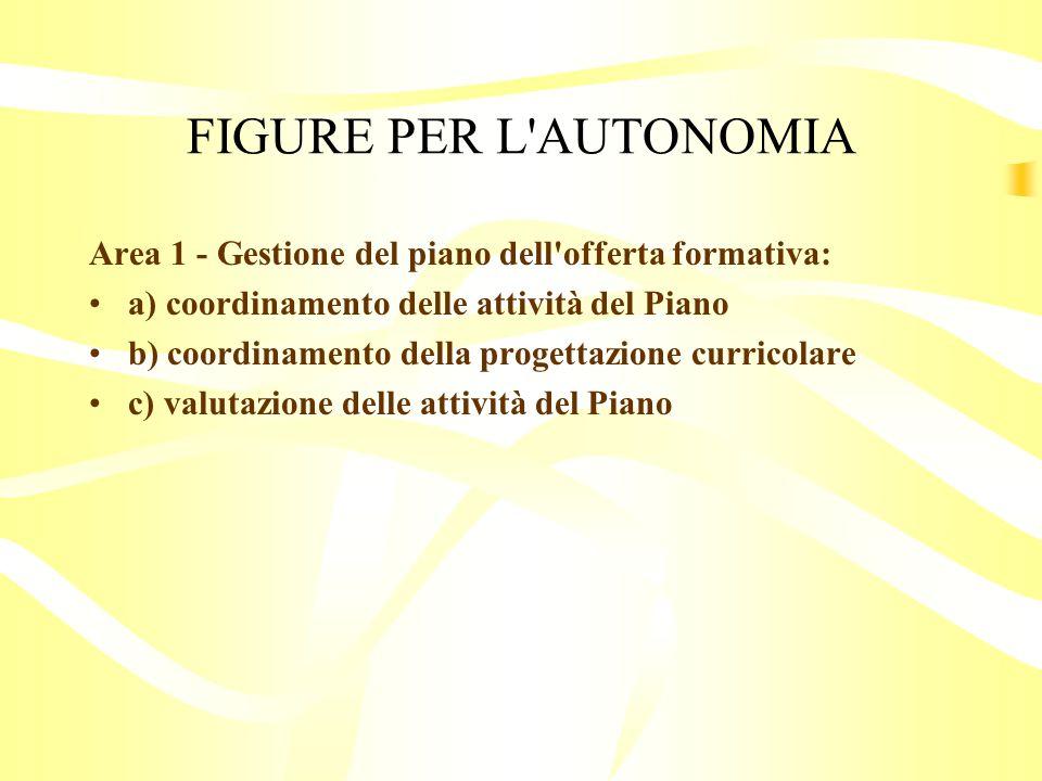 FIGURE PER L AUTONOMIA Area 1 - Gestione del piano dell offerta formativa: a) coordinamento delle attività del Piano b) coordinamento della progettazione curricolare c) valutazione delle attività del Piano