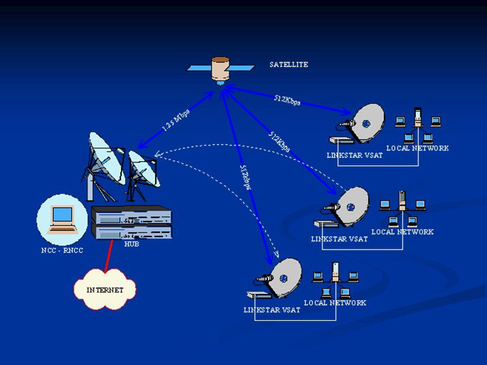 L'ACTS propone due metodi per l'allocazione degli slot: L'ACTS propone due metodi per l'allocazione degli slot: L'accesso alla rete satellitare lo si fa usando l'aloha slot,le stazioni competono per avere gli slot,e quando una trasmissione ha successo alla stazione viene assegnato lo slot.
