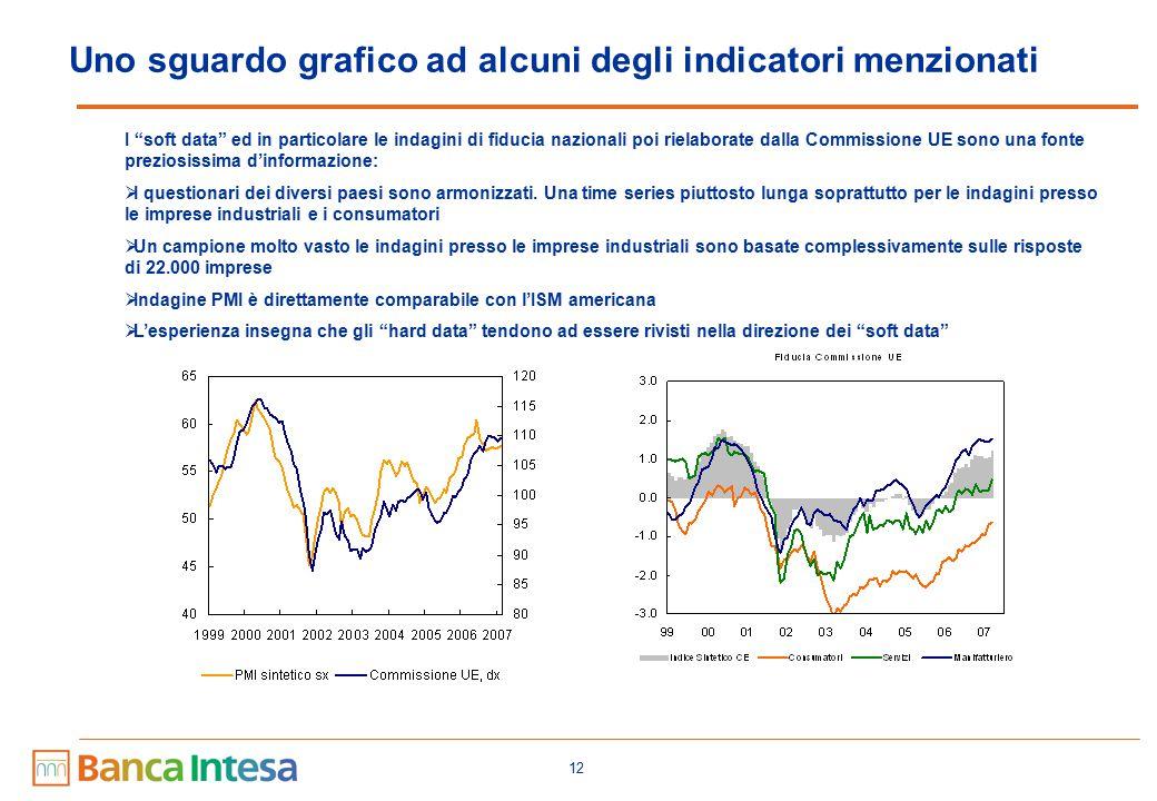12 Uno sguardo grafico ad alcuni degli indicatori menzionati I soft data ed in particolare le indagini di fiducia nazionali poi rielaborate dalla Commissione UE sono una fonte preziosissima d'informazione:  I questionari dei diversi paesi sono armonizzati.