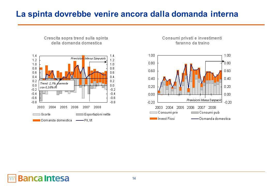 14 La spinta dovrebbe venire ancora dalla domanda interna Crescita sopra trend sulla spinta della domanda domestica Consumi privati e investimenti faranno da traino