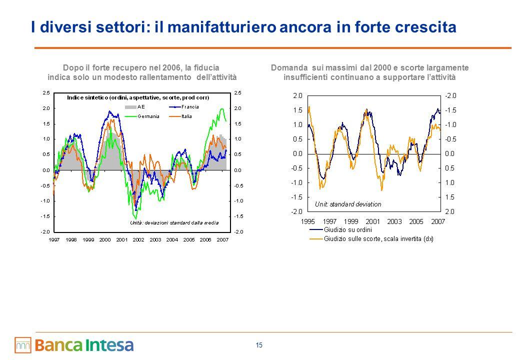 15 I diversi settori: il manifatturiero ancora in forte crescita Dopo il forte recupero nel 2006, la fiducia indica solo un modesto rallentamento dell'attività Domanda sui massimi dal 2000 e scorte largamente insufficienti continuano a supportare l'attività