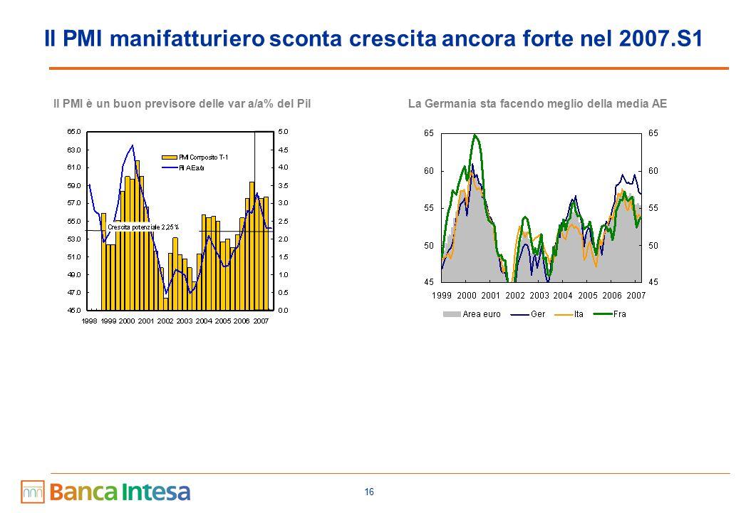 16 Il PMI manifatturiero sconta crescita ancora forte nel 2007.S1 Il PMI è un buon previsore delle var a/a% del PilLa Germania sta facendo meglio della media AE