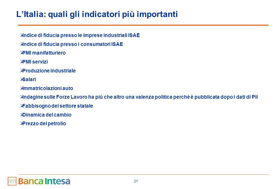 21 L'Italia: quali gli indicatori più importanti  Indice di fiducia presso le imprese industriali ISAE  Indice di fiducia presso i consumatori ISAE  PMI manifatturiero  PMI servizi  Produzione industriale  Salari  Immatricolazioni auto  Indagine sulle Forze Lavoro ha più che altro una valenza politica perchè è pubblicata dopo i dati di Pil  Fabbisogno del settore statale  Dinamica del cambio  Prezzo del petrolio