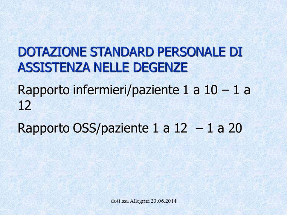 dott.ssa Allegrini 23.06.2014 DOTAZIONE STANDARD PERSONALE DI ASSISTENZA NELLE DEGENZE Rapporto infermieri/paziente 1 a 10 – 1 a 12 Rapporto OSS/pazie