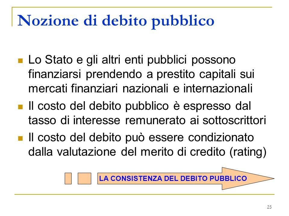 25 Nozione di debito pubblico Lo Stato e gli altri enti pubblici possono finanziarsi prendendo a prestito capitali sui mercati finanziari nazionali e