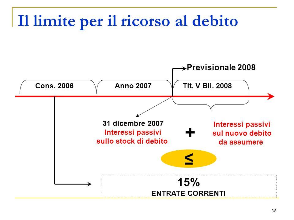 38 Il limite per il ricorso al debito 15% ENTRATE CORRENTI Previsionale 2008 + 31 dicembre 2007 Interessi passivi sullo stock di debito Cons. 2006 Ann