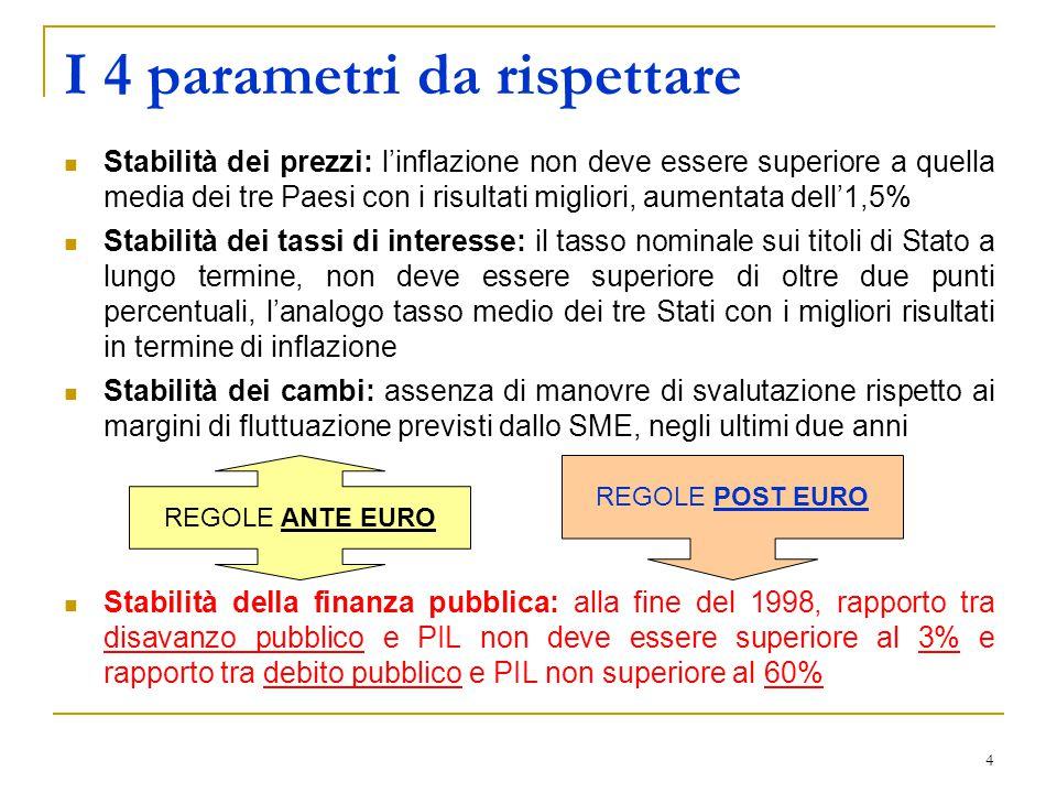 5 Il Patto di Stabilità e di Crescita Interno A partire dal 1999 il Patto di Stabilità e di Crescita è stato esteso agli enti territoriali italiani, individuando con la locuzione PdSC Interno l'insieme di regole da applicare agli enti territoriali italiani Sin da quando è stato introdotto, è stato normato di anno in anno attraverso le Leggi Finanziarie Nel corso di tutti questi anni le regole che gli enti territoriali avrebbero dovuto seguire per rispettare i vincoli di bilancio, non sono mai state le stesse, impedendo di fatto una sana e coerente programmazione  1999 – 2004: logica di saldi con regole quasi sempre differenti nel corso degli anni  2005 – 2006: logica dei tetti di spesa, anche in questo caso con regole diverse tra il 2005 e il 2006  2007 – 2009: SI TORNA ALLA LOGICA DEI SALDI, IN ATTUAZIONE DELLA RIFORMA DEL TITOLO V DELLA COSTITUZIONE