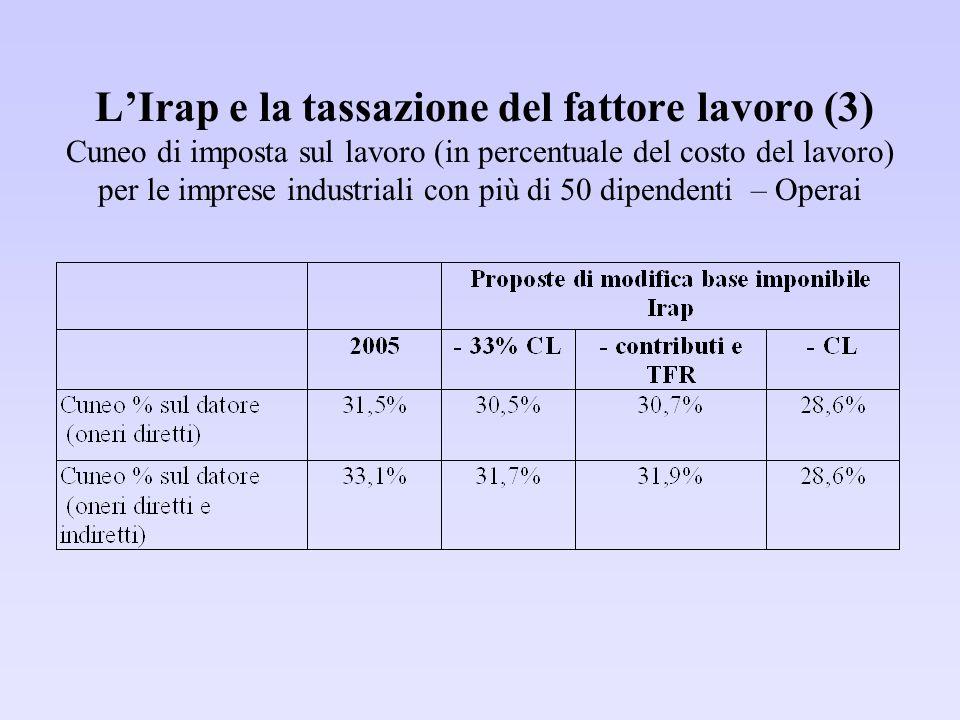 L'Irap e la tassazione del fattore lavoro (3) Cuneo di imposta sul lavoro (in percentuale del costo del lavoro) per le imprese industriali con più di
