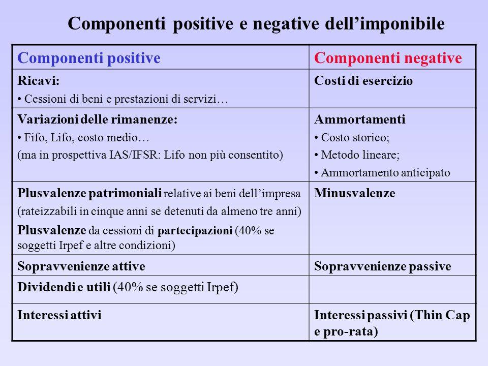 Componenti positive e negative dell'imponibile Componenti positiveComponenti negative Ricavi: Cessioni di beni e prestazioni di servizi… Costi di eser