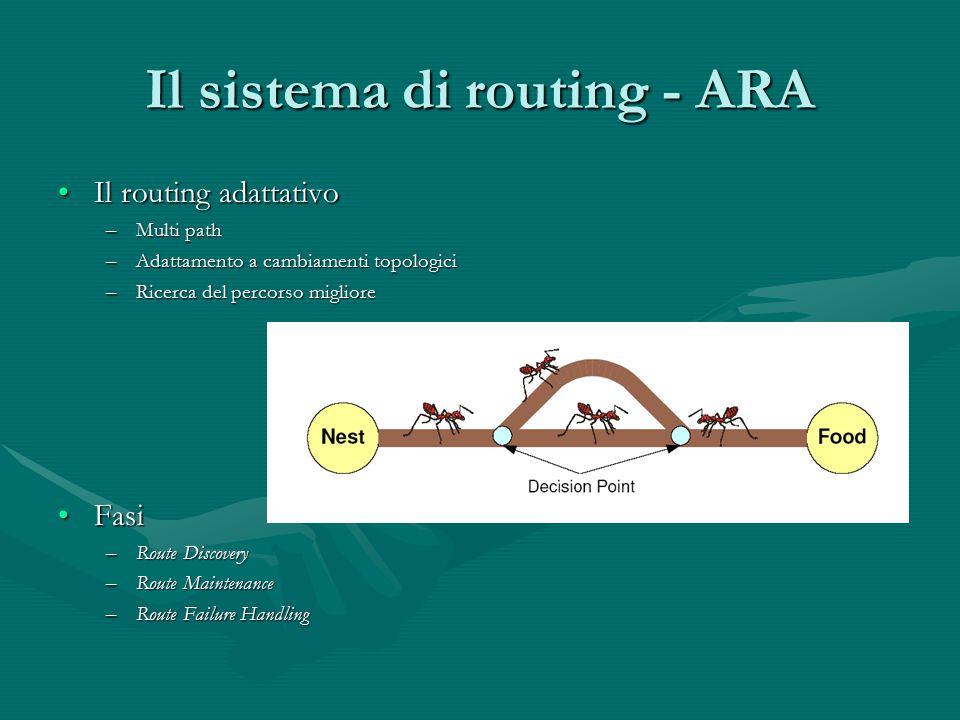 Il sistema di routing - ARA Il routing adattativoIl routing adattativo –Multi path –Adattamento a cambiamenti topologici –Ricerca del percorso migliore FasiFasi –Route Discovery –Route Maintenance –Route Failure Handling
