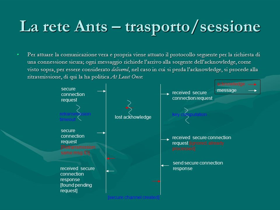 La rete Ants – trasporto/sessione Per attuare la comunicazione vera e propria viene attuato il protocollo seguente per la richiesta di una connessione sicura; ogni messaggio richiede l'arrivo alla sorgente dell'acknowledge, come visto sopra, per essere considerato delivered, nel caso in cui si perda l'acknowledge, si procede alla ritrasmissione, di qui la ha politica At Least Once:Per attuare la comunicazione vera e propria viene attuato il protocollo seguente per la richiesta di una connessione sicura; ogni messaggio richiede l'arrivo alla sorgente dell'acknowledge, come visto sopra, per essere considerato delivered, nel caso in cui si perda l'acknowledge, si procede alla ritrasmissione, di qui la ha politica At Least Once: secure connection request received secure connection request send secure connection response received secure connection response [found pending request] lost acknowledge secure connection request [Retransmission: same msg ID] retransmission timeout received secure connection request [ignored, already processed] key computation [secure channel created] acknowledge message