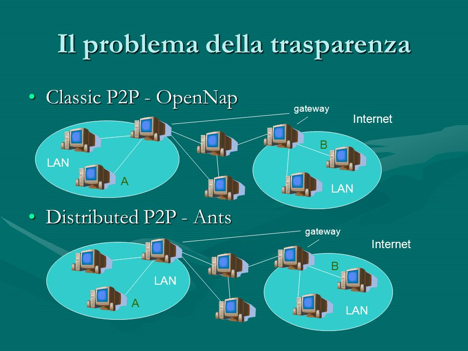 Classic P2P - OpenNapClassic P2P - OpenNap Distributed P2P - AntsDistributed P2P - Ants Il problema della trasparenza LAN Internet LAN Internet gateway A B A B