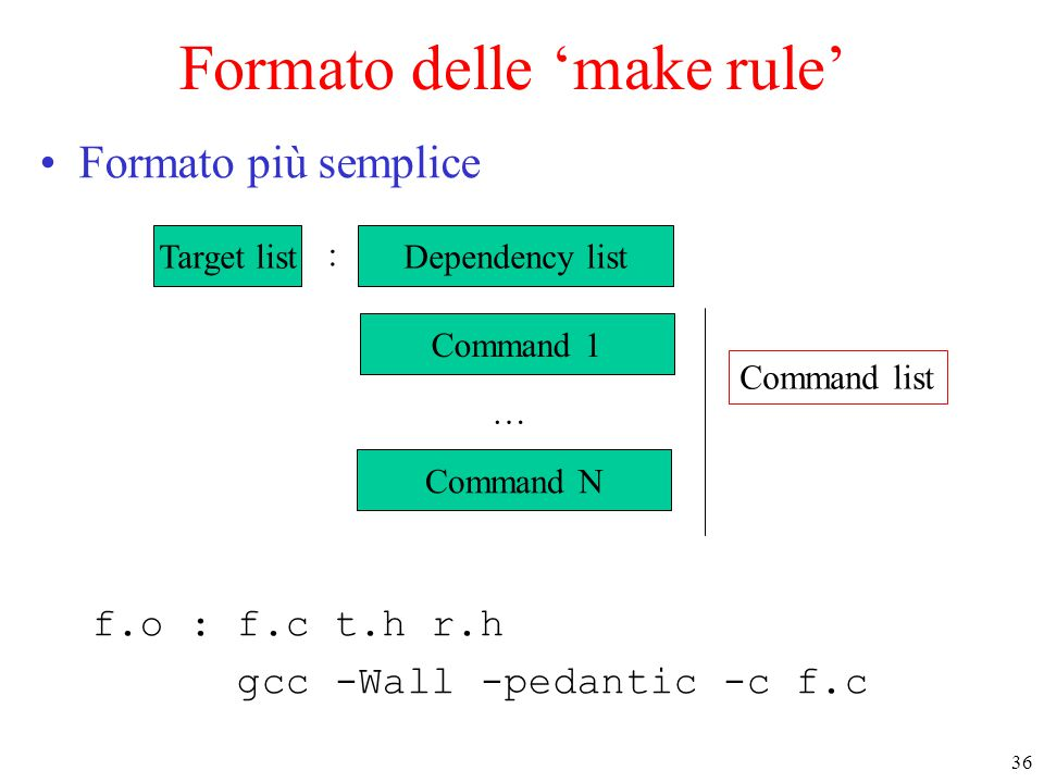 36 Formato delle 'make rule' Formato più semplice f.o : f.c t.h r.h gcc -Wall -pedantic -c f.c Target list : Command 1 Dependency list Command N … Command list
