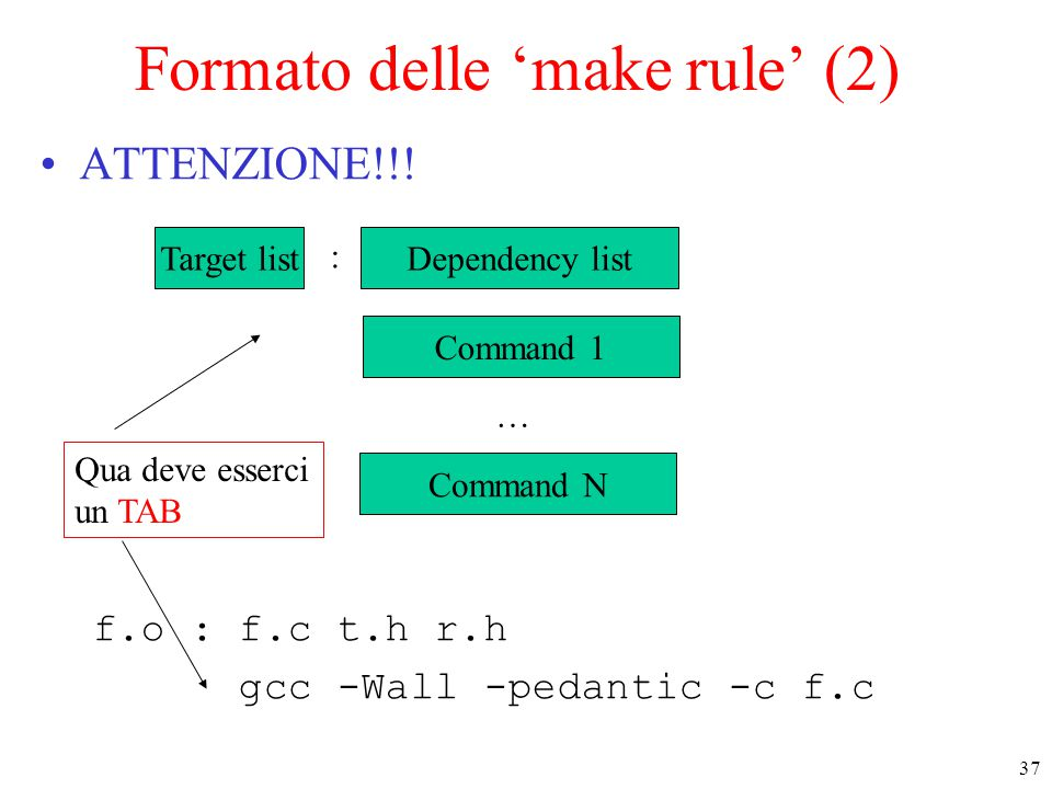 37 Formato delle 'make rule' (2) ATTENZIONE!!! f.o : f.c t.h r.h gcc -Wall -pedantic -c f.c Target list : Command 1 Dependency list Command N … Qua de