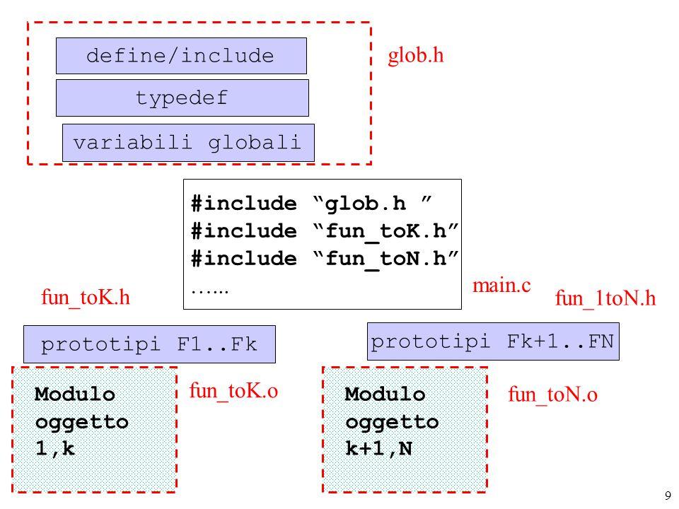 9 define/include variabili globali typedef prototipi F1..Fk glob.h prototipi Fk+1..FN main.c fun_toK.o fun_toK.h fun_toN.o fun_1toN.h Modulo oggetto 1,k Modulo oggetto k+1,N #include glob.h #include fun_toK.h #include fun_toN.h …...