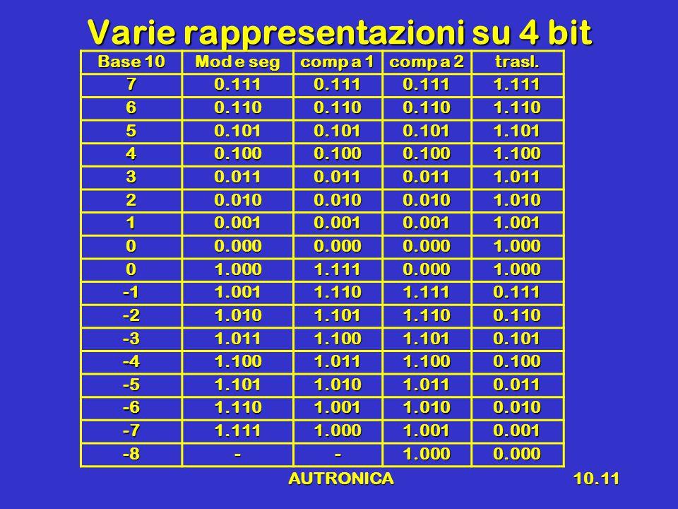 AUTRONICA10.12 Modulo e segno Se si dispone di n bitSe si dispone di n bit Il corrispondente in base 10 èIl corrispondente in base 10 è Il renge dei numeri risultaIl renge dei numeri risulta Esempio n = 4Esempio n = 4