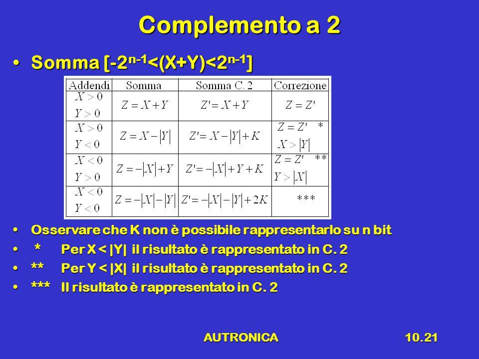 AUTRONICA10.21 Complemento a 2 Somma [-2 n-1 <(X+Y)<2 n-1 ]Somma [-2 n-1 <(X+Y)<2 n-1 ] Osservare che K non è possibile rappresentarlo su n bitOsserva