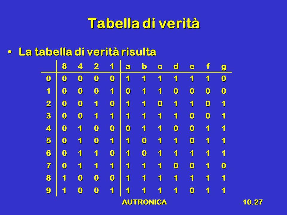 AUTRONICA10.27 Tabella di verità La tabella di verità risultaLa tabella di verità risulta 8421abcdefg 000001111110 100010110000 200101101101 300111111