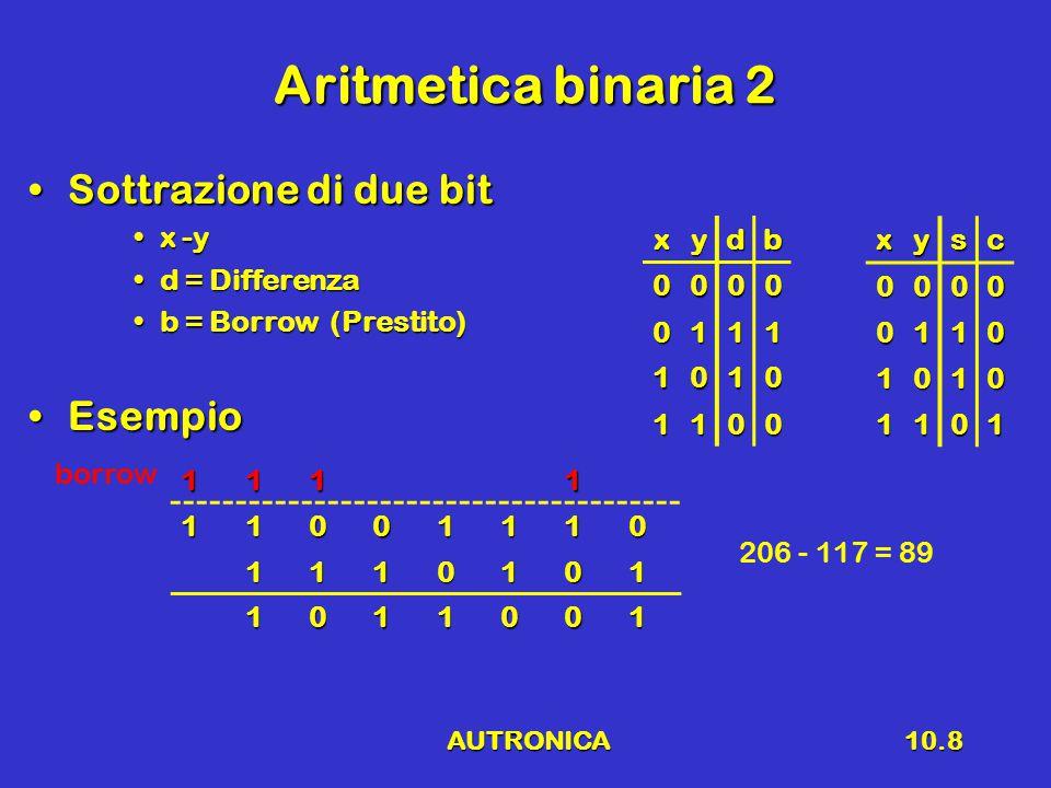 AUTRONICA10.9 Aritmetica binaria 3 Prodotto di due bitProdotto di due bit a x ba x b p = Prodottop = Prodotto EsempioEsempio abp 000 010 100 111 1101101 1101 0000 1101 1000001 13 x 5 = 65