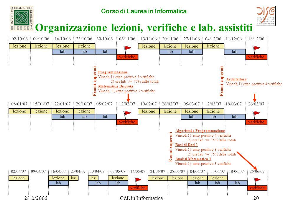 Corso di Laurea in Informatica 2/10/2006CdL in Informatica20 Organizzazione lezioni, verifiche e lab.