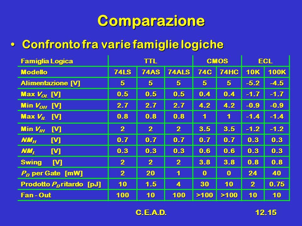 C.E.A.D.12.15 Comparazione Confronto fra varie famiglie logicheConfronto fra varie famiglie logiche Famiglia Logica TTLCMOSECL Modello74LS74AS74ALS74C74HC10K100K Alimentazione [V] 55555-5.2-4.5 Max V OL [V] 0.50.50.50.40.4-1.7-1.7 Min V OH [V] 2.72.72.74.24.2-0.9-0.9 Max V IL [V] 0.80.80.811-1.4-1.4 Min V IH [V] 2223.53.5-1.2-1.2 NM H [V] 0.70.70.70.70.70.30.3 NM L [V] 0.30.30.30.60.60.30.3 Swing [V] 2223.83.80.80.8 P D per Gate [mW] 2201002440 Prodotto P D ritardo [pJ] 101.54301020.75 Fan - Out 10010100>100>1001010