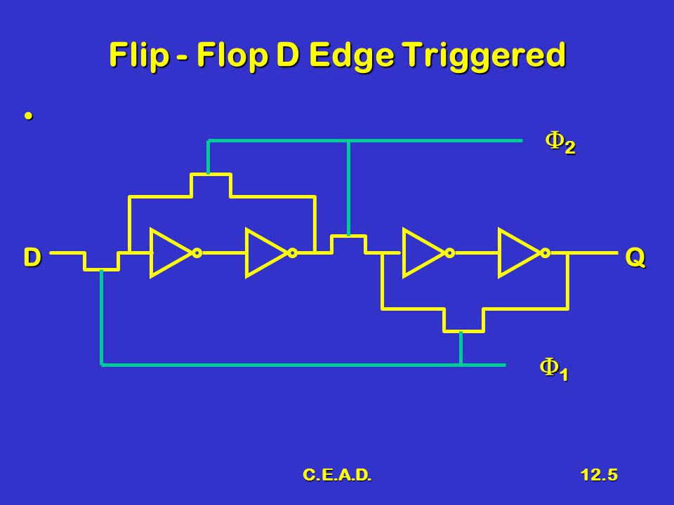 C.E.A.D.12.5 Flip - Flop D Edge Triggered DQ 2222 1111