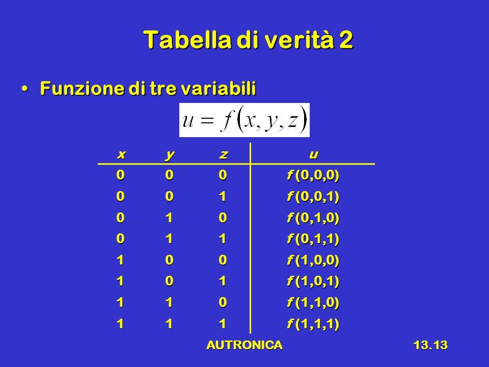 AUTRONICA13.13 Tabella di verità 2 Funzione di tre variabiliFunzione di tre variabilixyzu000 f (0,0,0) 001 f (0,0,1) 010 f (0,1,0) 011 f (0,1,1) 100 f (1,0,0) 101 f (1,0,1) 110 f (1,1,0) 111 f (1,1,1)