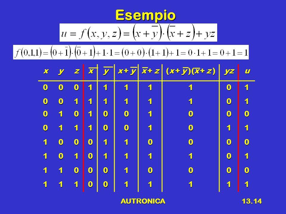 AUTRONICA13.14 Esempio xyzxy x + y x + z (x + y )(x + z ) yzu0001111101 0011111101 0101001000 0111001011 1000110000 1010111101 1100010000 1110011111
