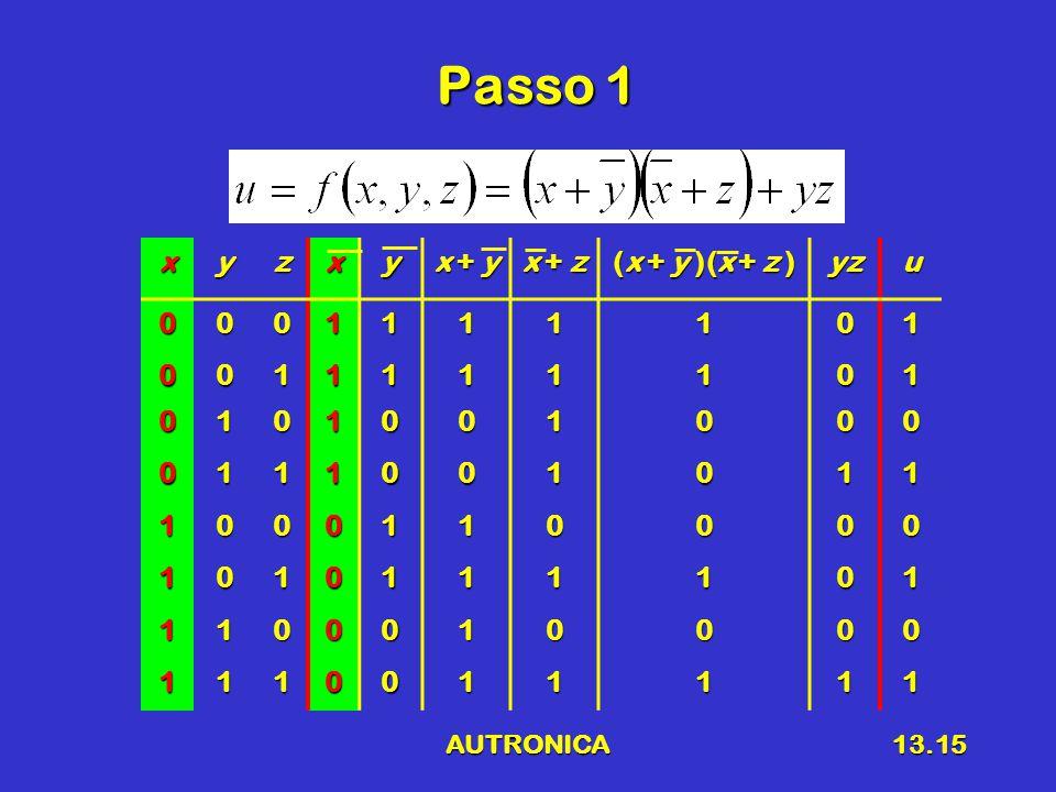 AUTRONICA13.15 Passo 1 xyzxy x + y x + z (x + y )(x + z ) yzu0001111101 0011111101 0101001000 0111001011 1000110000 1010111101 1100010000 1110011111