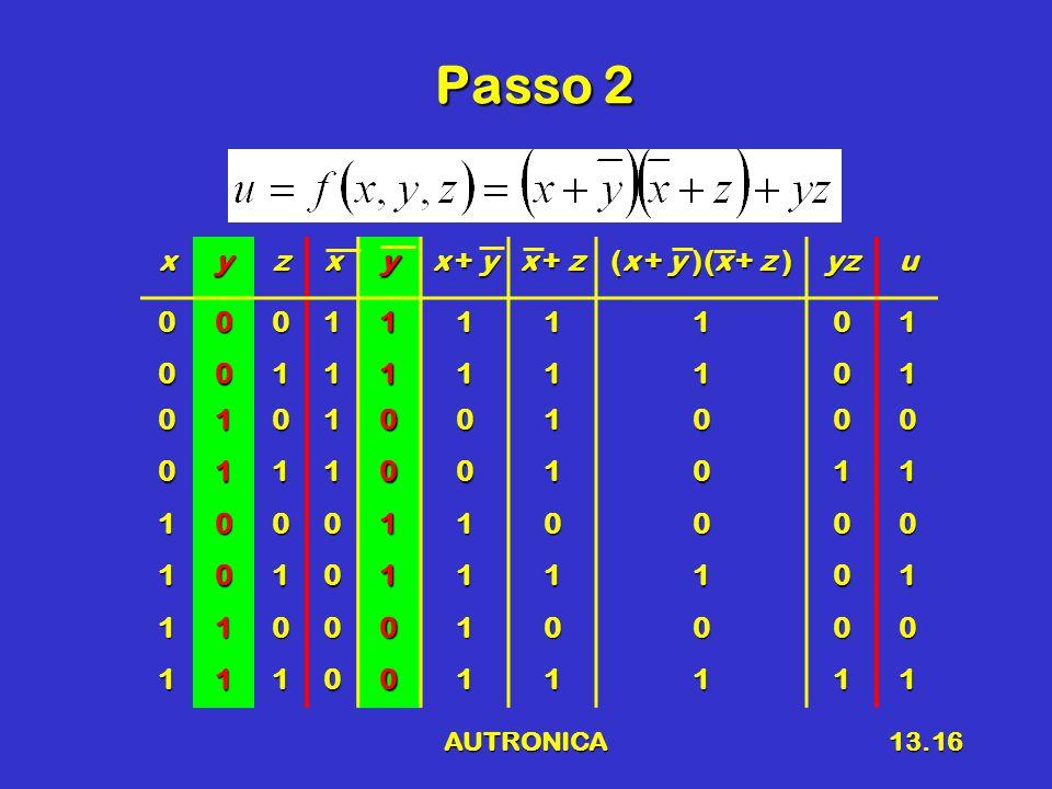 AUTRONICA13.16 Passo 2 xyzxy x + y x + z (x + y )(x + z ) yzu0001111101 0011111101 0101001000 0111001011 1000110000 1010111101 1100010000 1110011111