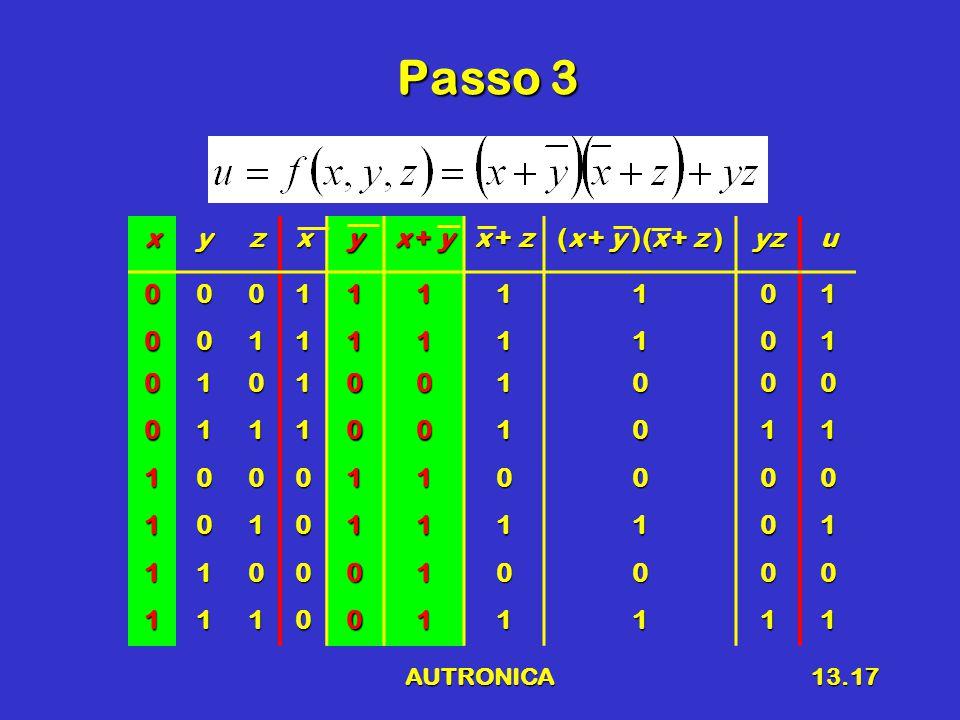 AUTRONICA13.17 Passo 3 xyzxy x + y x + z (x + y )(x + z ) yzu0001111101 0011111101 0101001000 0111001011 1000110000 1010111101 1100010000 1110011111