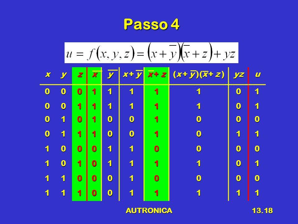AUTRONICA13.18 Passo 4 xyzxy x + y x + z (x + y )(x + z ) yzu0001111101 0011111101 0101001000 0111001011 1000110000 1010111101 1100010000 1110011111