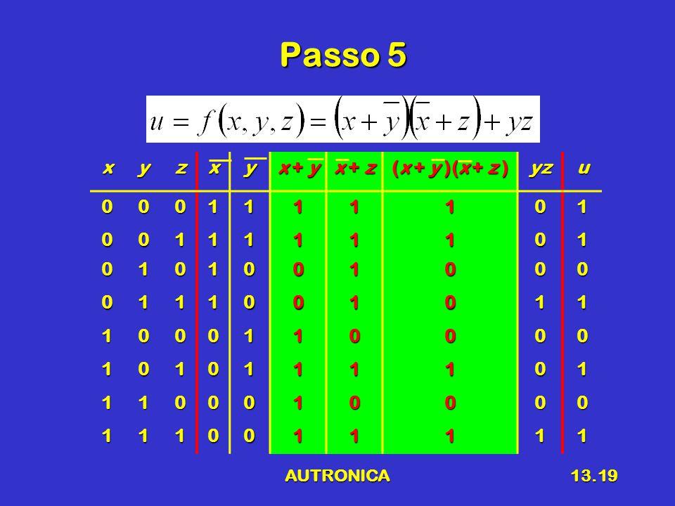 AUTRONICA13.19 Passo 5 xyzxy x + y x + z (x + y )(x + z ) yzu0001111101 0011111101 0101001000 0111001011 1000110000 1010111101 1100010000 1110011111