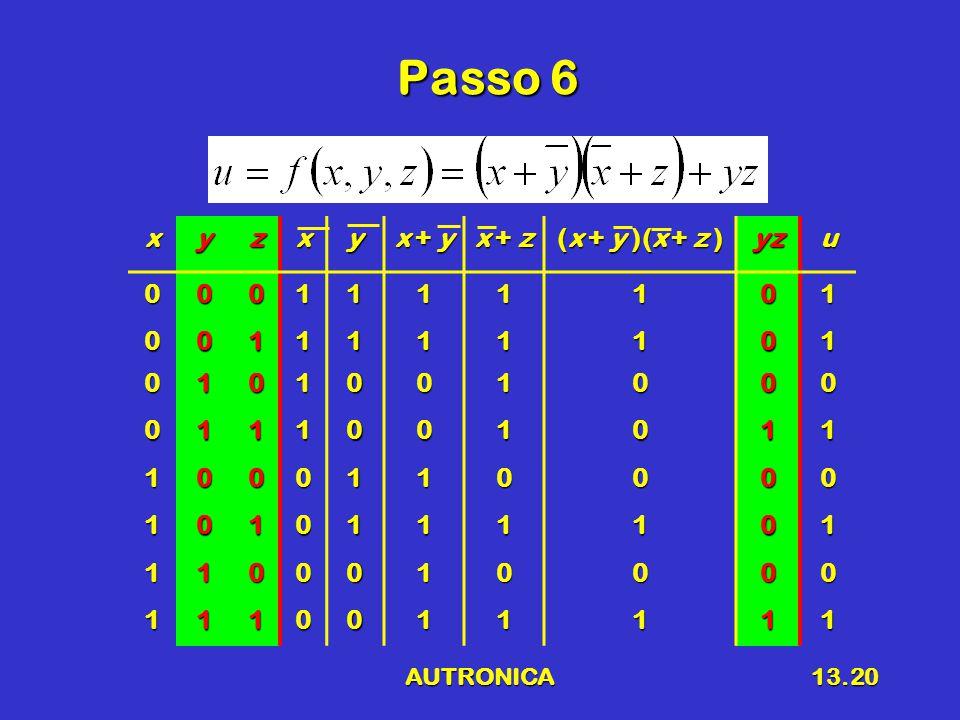 AUTRONICA13.20 Passo 6 xyzxy x + y x + z (x + y )(x + z ) yzu0001111101 0011111101 0101001000 0111001011 1000110000 1010111101 1100010000 1110011111