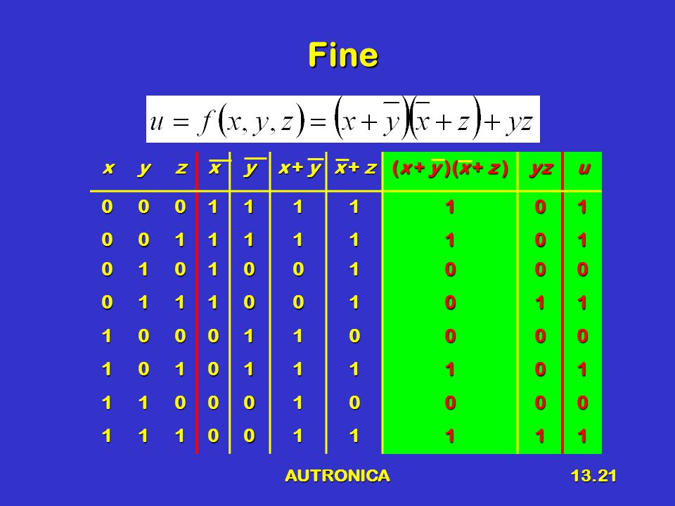 AUTRONICA13.21 Finexyzxy x + y x + z (x + y )(x + z ) yzu0001111101 0011111101 0101001000 0111001011 1000110000 1010111101 1100010000 1110011111