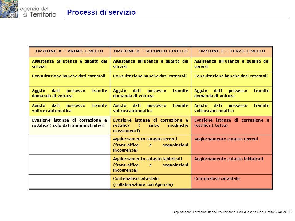 16 Agenzia del Territorio Ufficio Provinciale di Forlì-Cesena / Ing. Potito SCALZULLI Processi di servizio OPZIONE A – PRIMO LIVELLOOPZIONE B – SECOND