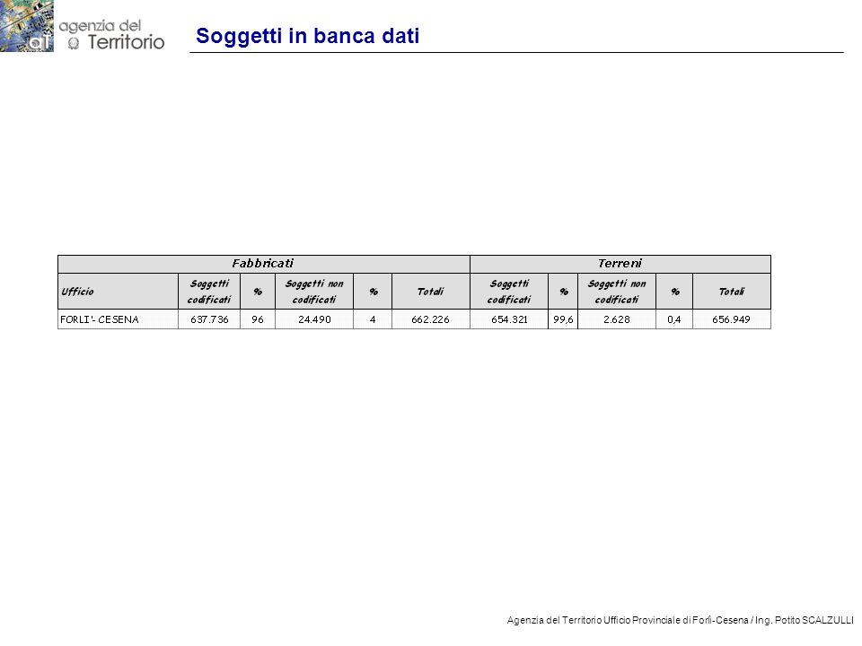 5 Agenzia del Territorio Ufficio Provinciale di Forlì-Cesena / Ing. Potito SCALZULLI Soggetti in banca dati