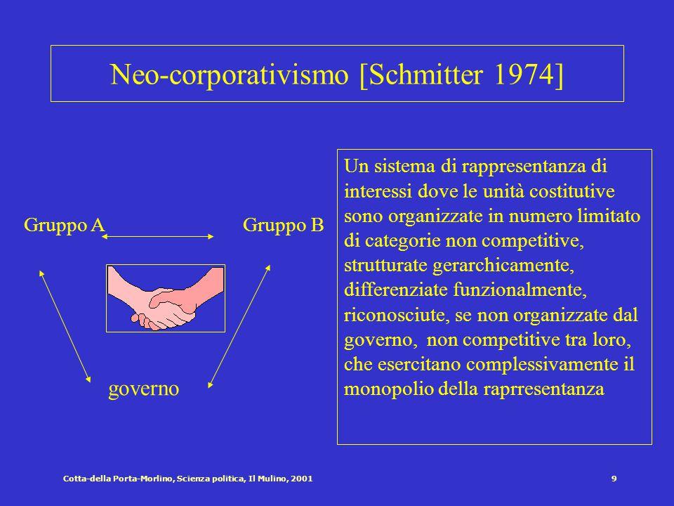 Cotta-della Porta-Morlino, Scienza politica, Il Mulino, 20018 Forme di pluralismo Il lobbysmo negli Usa Il Partisan pluralism (Gb) Il clientelismo (paesi mediterranei)