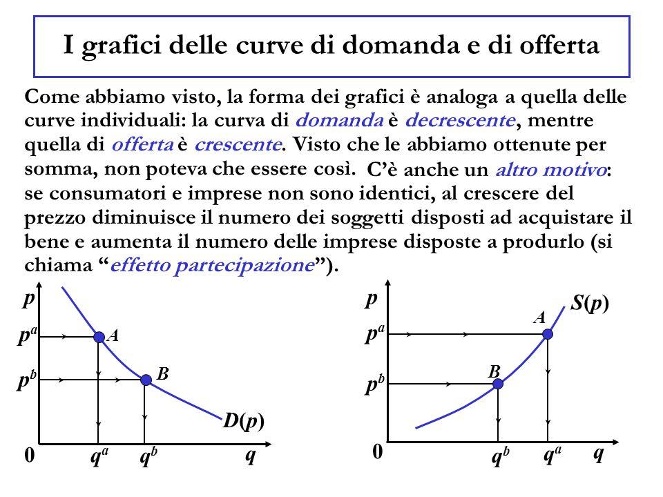 I grafici delle curve di domanda e di offerta Come abbiamo visto, la forma dei grafici è analoga a quella delle curve individuali: la curva di domanda