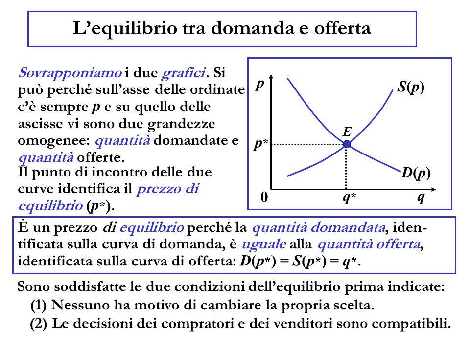L'equilibrio tra domanda e offerta Sovrapponiamo i due grafici. Si può perché sull'asse delle ordinate c'è sempre p e su quello delle ascisse vi sono