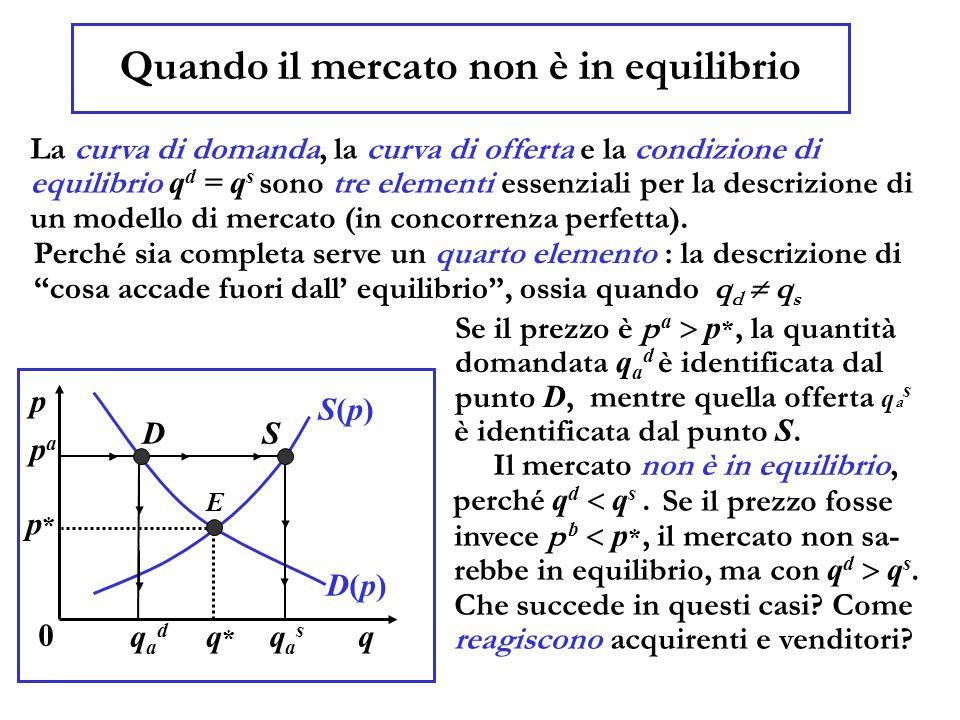 Quando il mercato non è in equilibrio La curva di domanda, la curva di offerta e la condizione di equilibrio q d = q s sono tre elementi essenziali pe