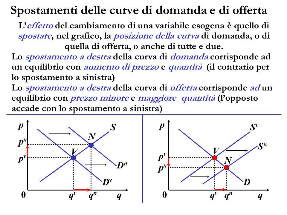 Spostamenti delle curve di domanda e di offerta L'effetto del cambiamento di una variabile esogena è quello di spostare, nel grafico, la posizione del