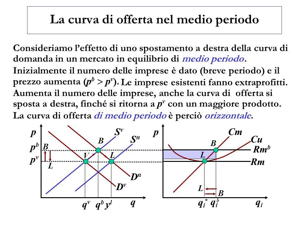 La curva di offerta nel medio periodo Inizialmente il numero delle imprese è dato (breve periodo) e il prezzo aumenta ( p b  p v ). Le imprese esis