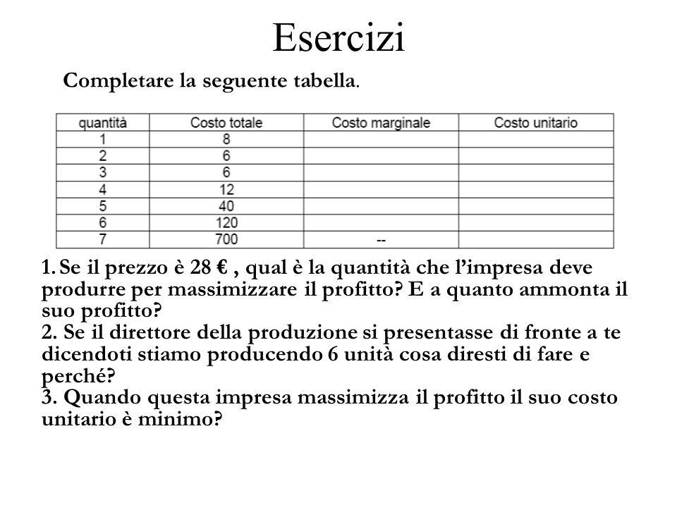 Esercizi Completare la seguente tabella. 1. Se il prezzo è 28 €, qual è la quantità che l'impresa deve produrre per massimizzare il profitto? E a quan