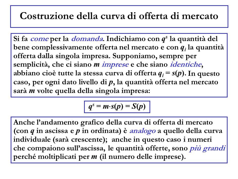 I grafici delle curve di domanda e di offerta Come abbiamo visto, la forma dei grafici è analoga a quella delle curve individuali: la curva di domanda è decrescente, mentre quella di offerta è crescente.
