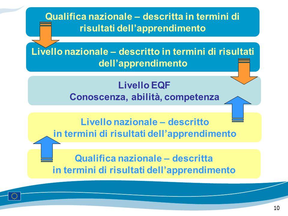 10 Qualifica nazionale – descritta in termini di risultati dell'apprendimento Livello nazionale – descritto in termini di risultati dell'apprendimento