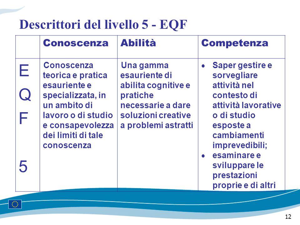 12 Descrittori del livello 5 - EQF ConoscenzaAbilitàCompetenza EQF5EQF5 Conoscenza teorica e pratica esauriente e specializzata, in un ambito di lavoro o di studio e consapevolezza dei limiti di tale conoscenza Una gamma esauriente di abilita cognitive e pratiche necessarie a dare soluzioni creative a problemi astratti  Saper gestire e sorvegliare attività nel contesto di attività lavorative o di studio esposte a cambiamenti imprevedibili;  esaminare e sviluppare le prestazioni proprie e di altri